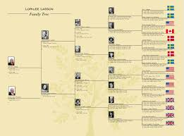 Family Tree Ancestry Chart Whos Who In Our Family Tree Ancestry Blog