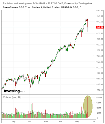 Chart Of The Day Nasdaq Cracks For The First Time In Months