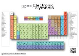 Electrical Symbols Chart Periodic Table Of Electronic Symbols
