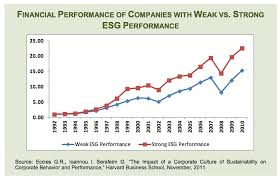 Chart How Being A Good Company Can Also Makes You More