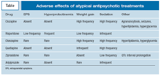 Antipsychotic Medication Comparison Chart Atypical Antipsychotics For Treatment Of Schizophrenia