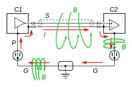 ground loop electricity ground loop current induced by stray ac magnetic fields b green