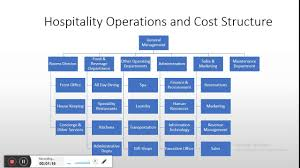 Sales Operations Org Chart Hotel Management 3 Hotel Operation Structure Cost Centers And Typical Organisation Chart