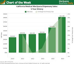 Chart California Medical Marijuana Sales Skyrocket 132