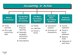 chapter 1 3 accounting in action ethics in financial reporting generally accepted accounting principles assumptions