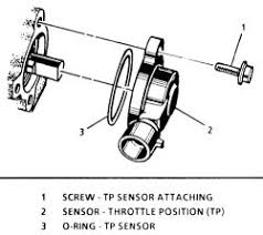 repair guides components & systems throttle position sensor 2003 Cadillac CTS Fuse Layout click image to see an enlarged view