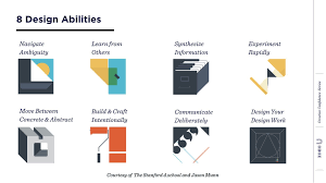 Stanford Design Thinking Toolkit David Kelley On The 8 Design Abilities Of Creative Problem