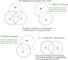 Some S Are P Venn Diagram Logic Aip Chapter 5 Notes