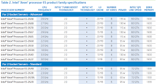 Intel Xeon Processor E5 1600 2600 Product Families Overview