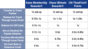 business credit card comparison chart