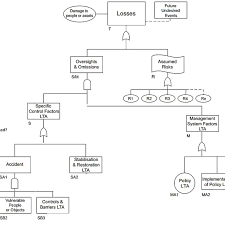 Top Part Of Mort Chart Download Scientific Diagram
