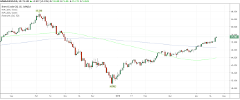 Rising Oil Prices To Boost Latam Fx Eur Nok At 9 50 In