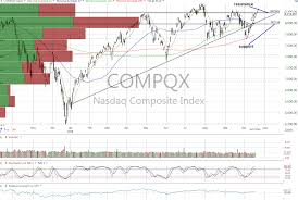 A Troubling Trend For The Nasdaq Realmoney