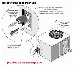 repair guide to troubleshooting an air conditioner or heat pump carrier window air conditioner wiring diagram Carrier Window Air Conditioner Wiring Diagram schematic of an air conditioner compressor unit showing inspection points (c) carson dunlop associates