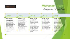 How Has Excel Changed The World Pce Blog