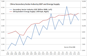 Snake Oil Chart Snake Oil Trading Blog Chinas Energy Supply Capacity Is