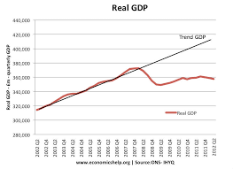 Us Gdp Chart 2008 The Great Recession 2008 13 Economics Help