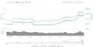 Bitcoin Price Rises Past 11 000 Following Facebooks Libra