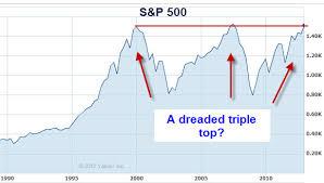Stock Chart Prediction Scientist Predicts 60 Market Collapse Analytics