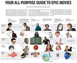 Lord Of The Rings Character Chart Harry Potter Star Wars Joseph Campbell And The Hero Myth