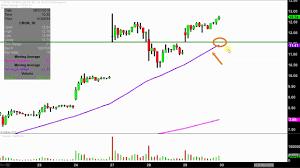 Cron Stock Chart Cronos Group Inc Cron Stock Chart Technical Analysis For 08 29 18