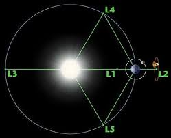 Sun Movement Chart Earths Orbit Around The Sun