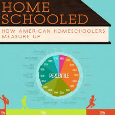 how do american homeschoolers measure up homeschool school and  do you ever wonder how american homeschoolers measure up this infographic is amazing and very
