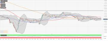 24 Hour Chart Check Nursing The Cryptocurrency Market Update Bitcoin And Altcoins Range