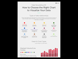 How To Choose The Right Chart For Your Data Choose The Right Chart Grow Com