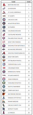 list of sports teams mlb sports analytics research from mike lewis