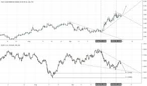 Italy Germany 10 Year Bond Spread Chart It10y Charts And Quotes Tradingview