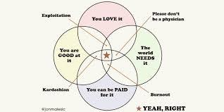 Euler Diagram Venn