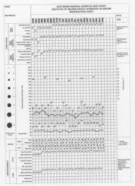 Neurological Observation Chart Wallpaper Neurological Observation Chart