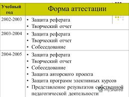 Презентация на тему Муниципальное учреждение отдел образования  24 Учебный год Форма аттестации Защита реферата