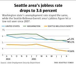 Seattle Jobless Rate Hits 8 Year Low In August The Seattle