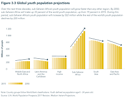Charts Of The Week Africas Changing Demographics