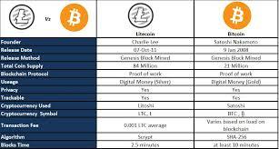 Litecoin Mining Pool Chart Bitcoin Rich Story Litecoin Mining Pool Reviews