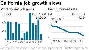 California Unemployment Rate Falls To Record Low Of 4 3 But