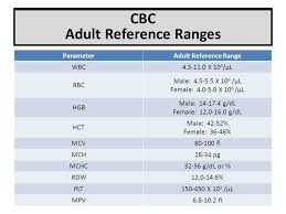 Cbc Chart Normal Values 19 Correct Normal Ranges Of Cbc
