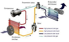 furnace air flow diagram furnace to air conditioner wiring diagram car air flow diagram circuit diagram symbols furnace air flow chart large
