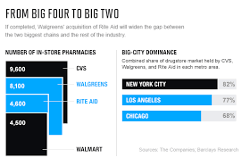 Rite Aid Chart Cvs Vs Walgreens The Best Drugstore Stock To Own Now Fortune