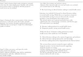 Psychiatric Nursing Charting Terms Factors Influencing Clinical Decision Making Used By Mental