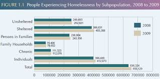 essay on homelessness in america you are here homelessness in america essay