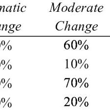 Patterns Of Change In Model Components From Pre Essay To