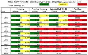 Ba Avios Upgrade Chart Using Avios For Short Haul Flights From Oneworld Hubs