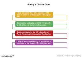 Chart In Focus Boeings Canadian Defense Order Market Realist
