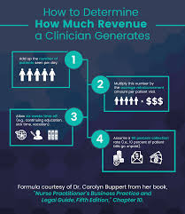 How Much Revenue Does A Primary Care Nurse Practitioner