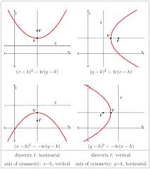 more properties of parabolas 0 mins