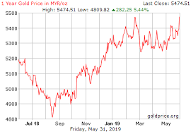 Gold Price Growth Chart Latest Live Gold Price History Trend In Myr Usd