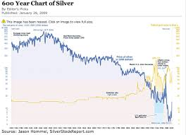 Live Gold And Silver Charts 600 Year Historical Silver And Gold Chart Silver And Gold